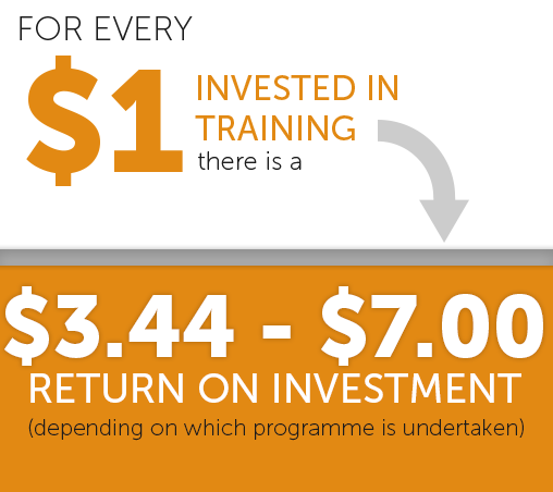 return on investment for training apprentices